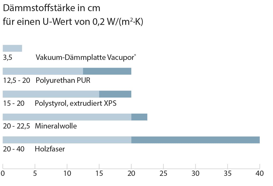 Atemberaubend Enorm Wie Diagramm Zu Verwenden Ist Galerie - Die ...